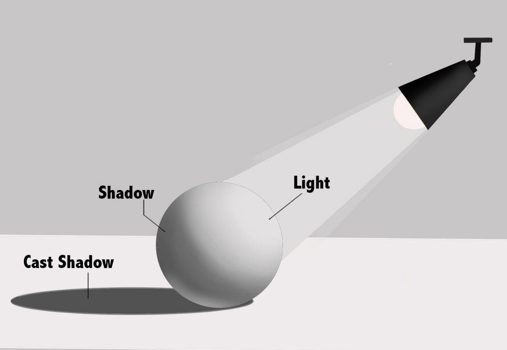 highlights shadows and cast shadows in drawings
